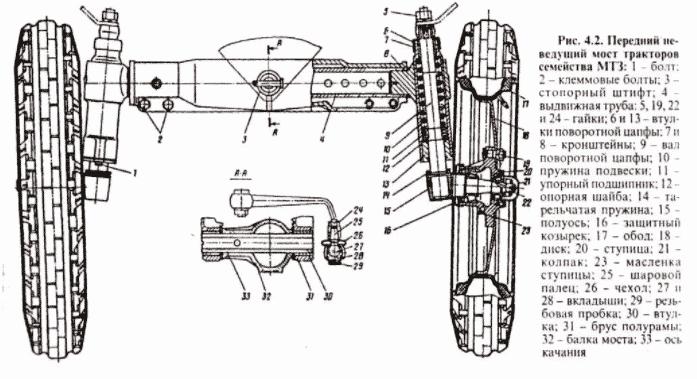 Ходовая часть трактора МТЗ-82
