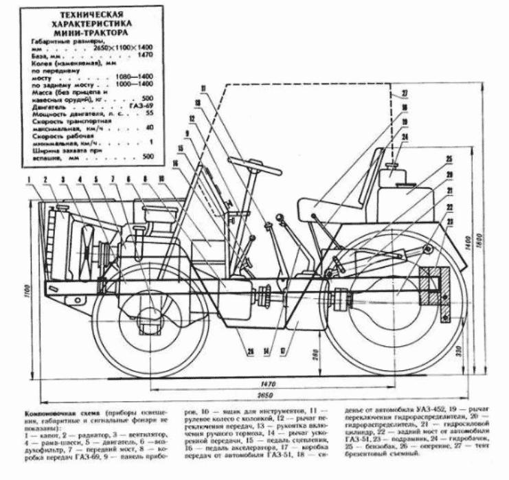 Конструкция минитрактора из УАЗ