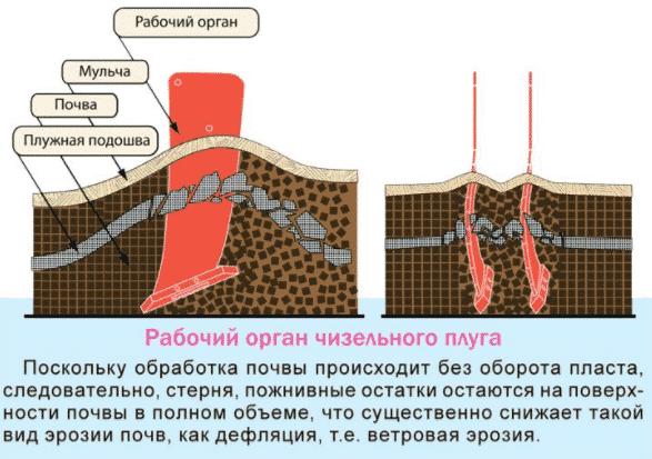 Регулировка чизельного плуга для трактора