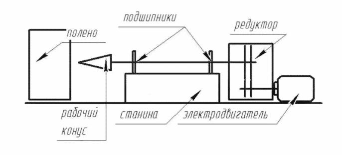 Самодельный дровокол на трактор винтового типа, чертеж