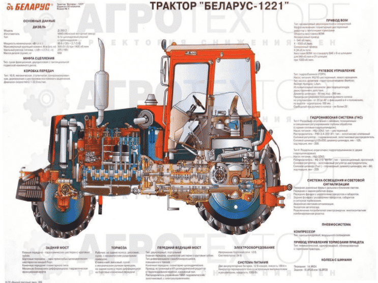 Устройство трактора «Беларус» МТЗ-1221